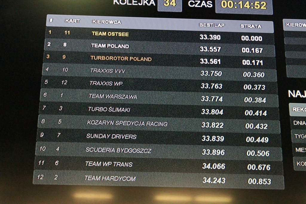 results of qualifying