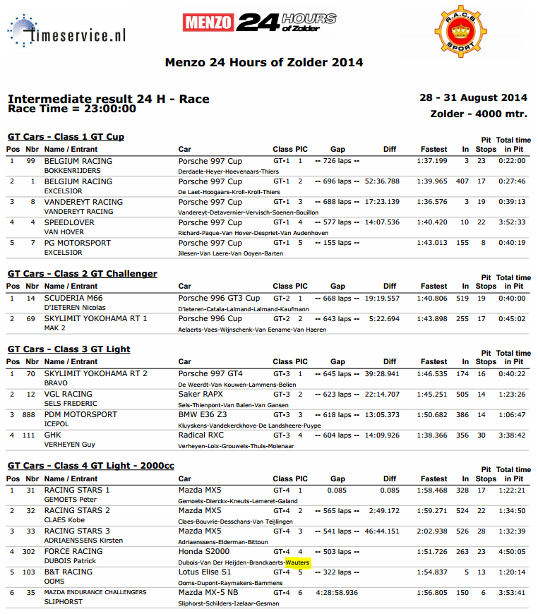 eindklassement 24h of Zolder 2014 - per klasse
