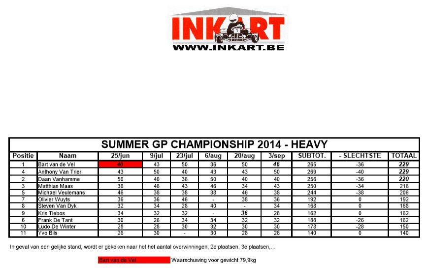 Inkart Summer GP's 2014 - Heavy