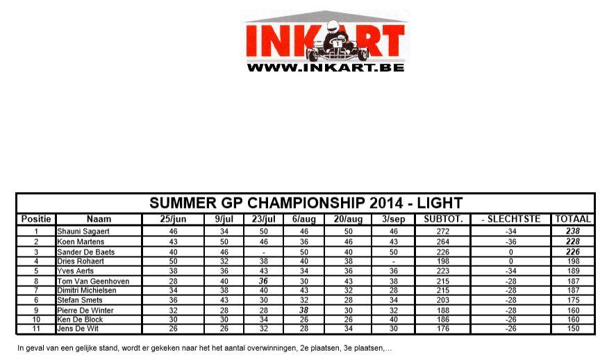 Inkart Summer GP's 2014 - Light