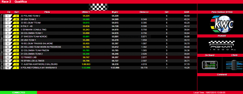 Nationscup KWC 2015 Race 2 Qualify result