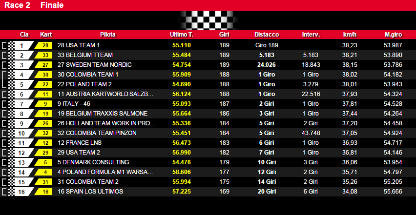 Nationscup KWC 2015 Race 2 result