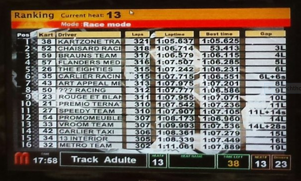 Brussels Kart 6h Trophy - resultaat (top 16)